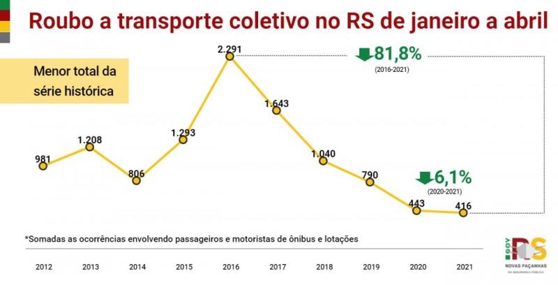 gráfico em linha com números de roubos em transportes coletivos, desde o início da série histórica, em 2012