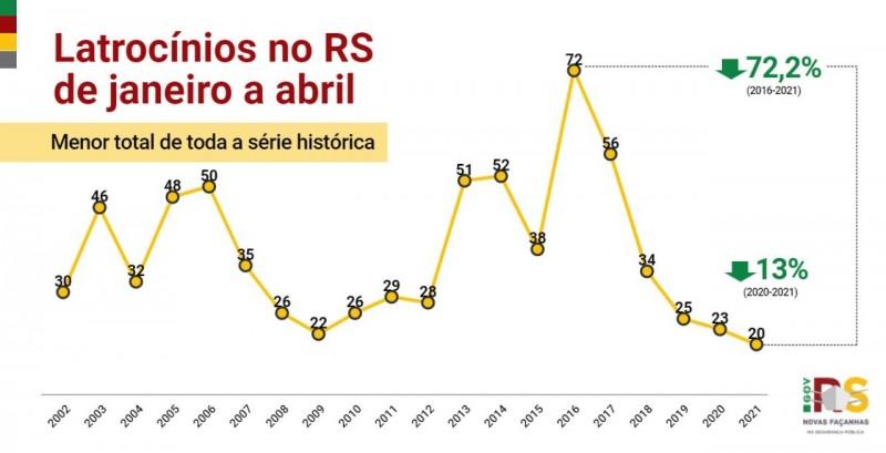 Gráfico em linha com indicadores de latrocínios, que é roubo seguido de morte, desde o início da série histórica, desde 2002