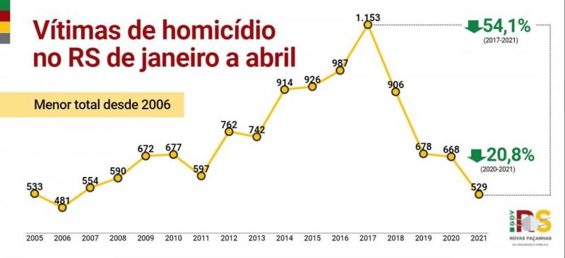 gráfico em linha com apresentação dos números de vítimas de homicídios desde o início da série histórica em 2005