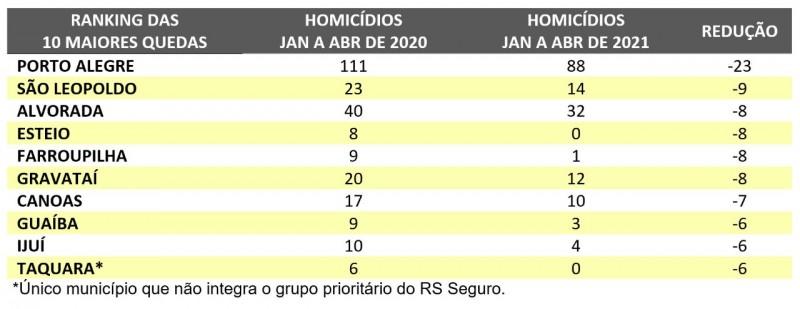 tabela em colunas com os números de homicídios e índices de reduções em dez municípios que apresentaram as maiores quedas percentuais no período