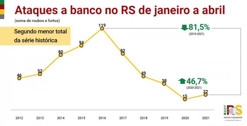 gráfico em linha com dados de ataques a banco de janeiro a abril com informações desde o início da série histórica, em 2012