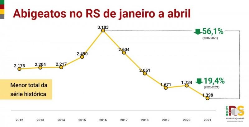 gráfico em linha dos indicadores de abigeato no Estado de janeiro a abril