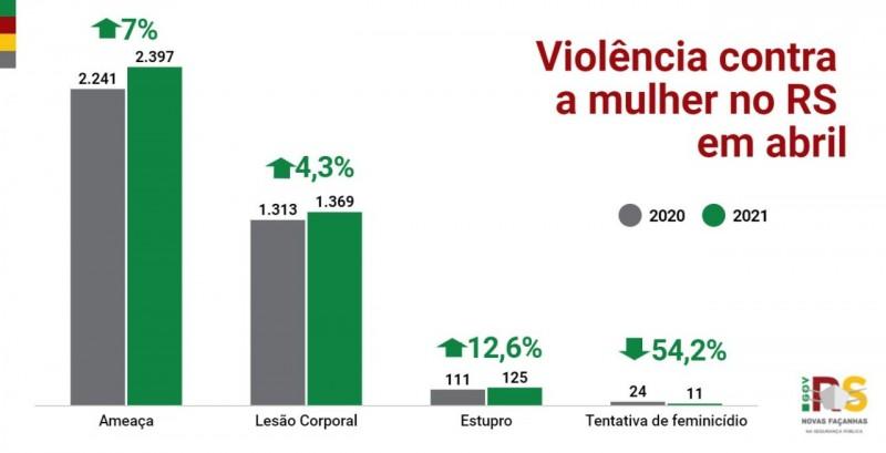 gráfico em coluna com os principais indicadores de violência contra a mulher no Estado em abril
