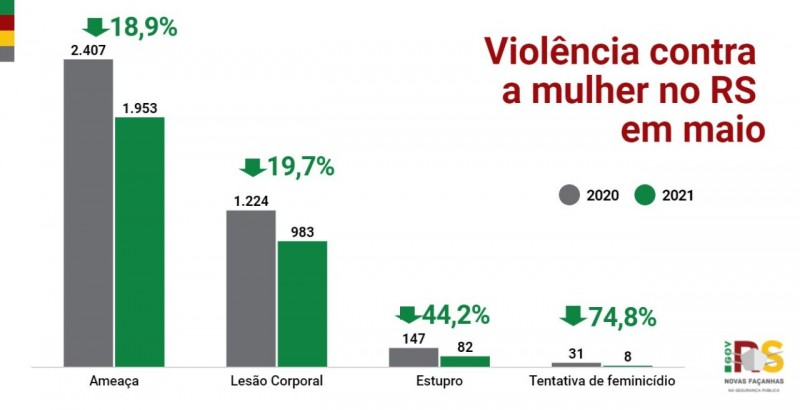 grafico em colunas, em verde e cinza com letras em vermelho, com os principais indicadores de violência contra a mulher em maio