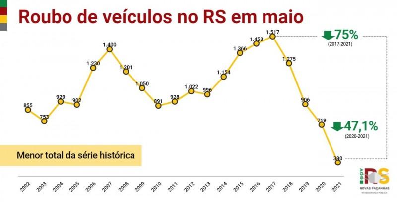 gráfico em linha, nas cores amarela, verde e vermelha, com os indicadores de roubo de veículos no Estado para o mÊs desde o início da série histórica