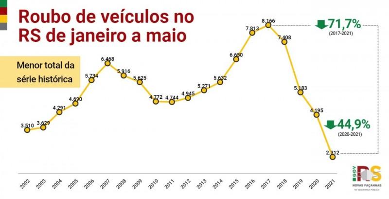 gráfico em linha, nas cores amarelo, vermelho e verde, com os indicadores desde o início da série histórica para roubo de veículos