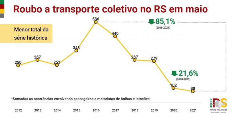 gráfico em linha, nas cores amarelo, vermelho e verde, com os indicadores desde o início da série histórica nos casos de roubo a transporte coletivo