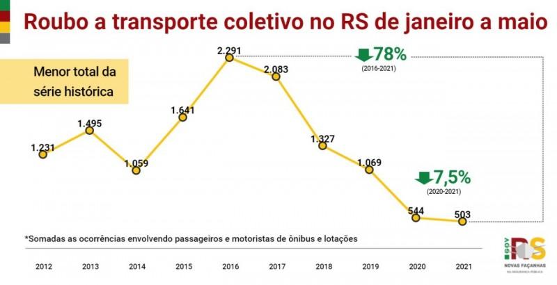 gráfico em linha, nas cores amarelo, vermelho e verde, com os indicadores desde o início da série histórica dos casos de roubo a transporte coletivo no RS de janeiro a maio