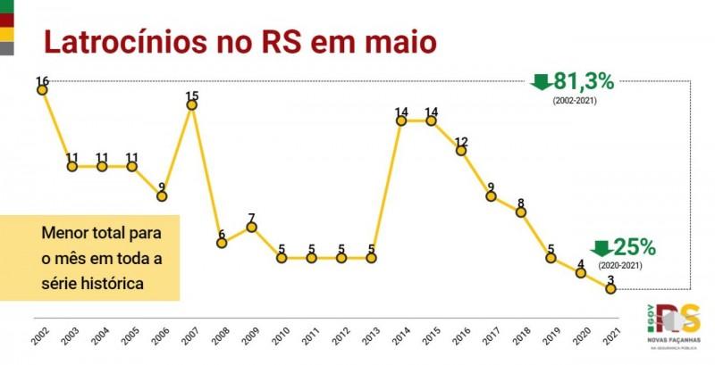 gráfico em linha, nas cores amarelo, vermelho e verde, com os indicadores desde o início da série histórica dos casos de latrocínio
