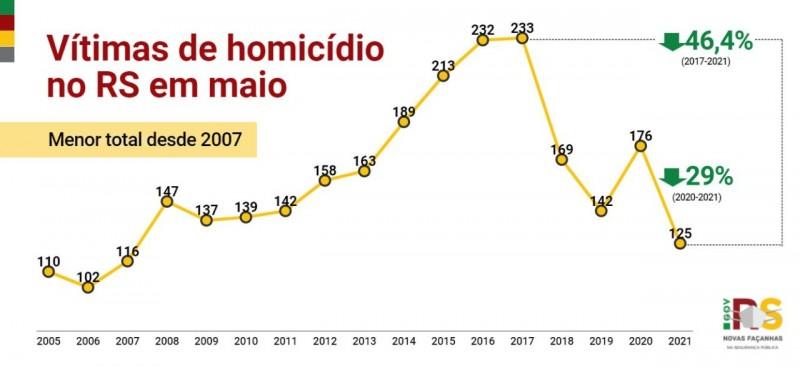 gráfico em linha, nas cores amarelo, vermelho e verde, com os indicadores desde o início da série histórica dos casos de homicídio em maio