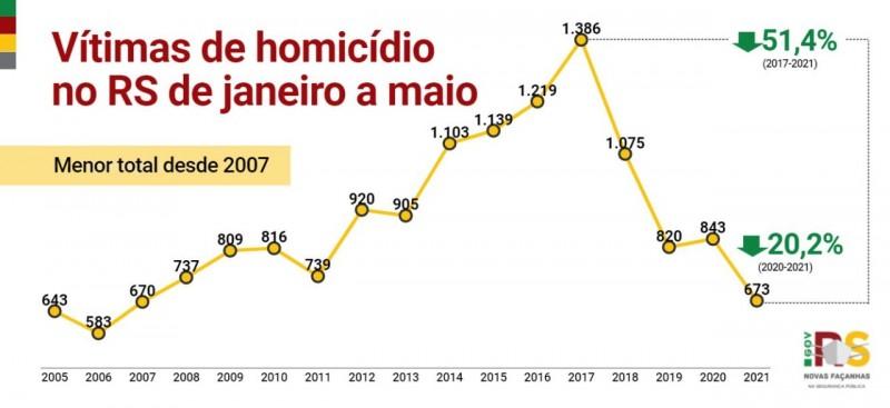 gráfico em linha, nas cores amarelo, vermelho e verde, com os indicadores desde o início da série histórica dos casos de homicídio de janeiro a maio