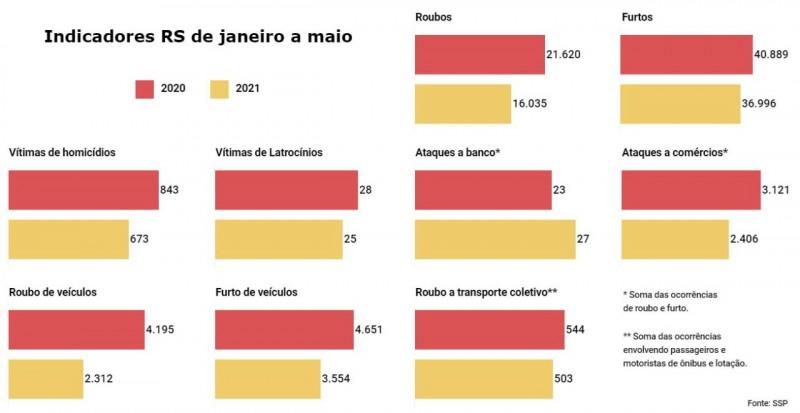 Gráficos em linha de vários indicadores de criminalidade com comparativos de janeiro a maio no Estado