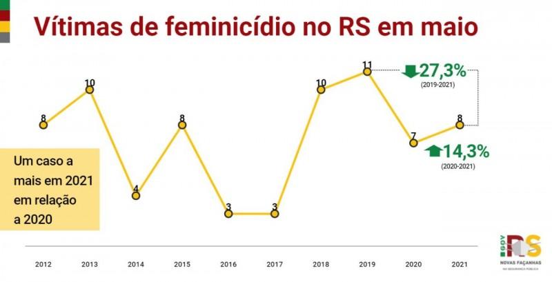 gráfico em linha, nas cores amarelo, vermelho e verde, com os indicadores desde o início da série histórica de vítimas de feminicídio em maio