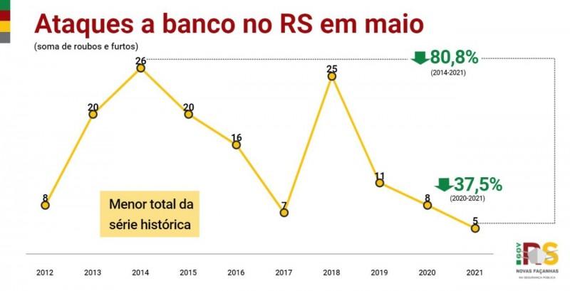 WhatsApp Image 2021 06 09 at 18 46 36gráfico em linha, nas cores amarelo, vermelho e verde, com os indicadores desde o início da série histórica dos casos de ataques a banco no RS em maio