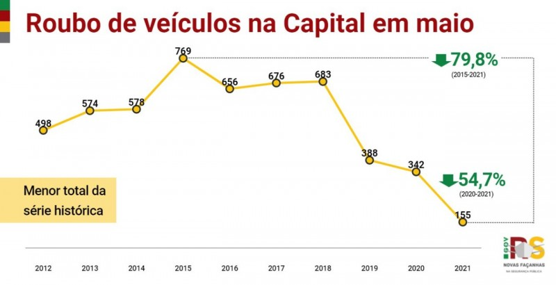 gráfico em linha, nas cores amarelo, vermelho e verde, com os indicadores desde o início da série histórica para casos de roubos de veículos em Porto Alegre em maio