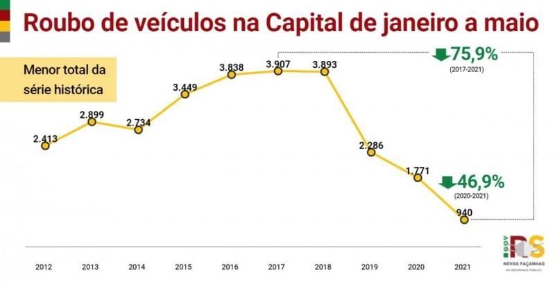 gráfico em linha, nas cores amarelo, vermelho e verde, com os indicadores desde o início da série histórica de casos de roubos de veículos em Porto Alegre de janeiro a maio