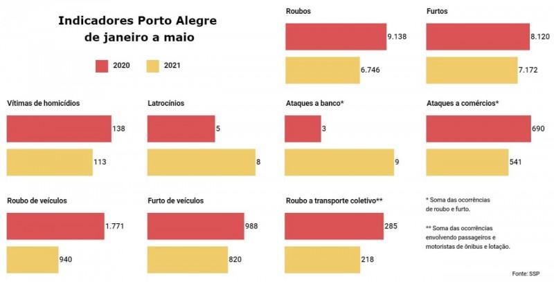 Gráficos em linha com todos principais indicadores de criminalidade em Porto Alegre