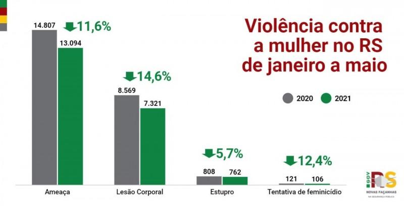 gráficos em coluna com os principais indicadores de violencia contra a mulher de janeiro a maio