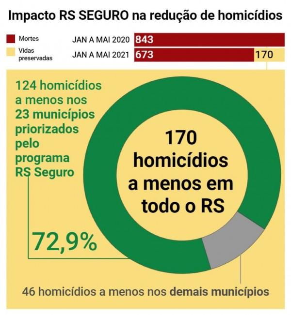 gráfico circular na cor verde com fundo amarelo mostrando a expressiva queda de homicídios nos municípios priorizados no RS SEGURO