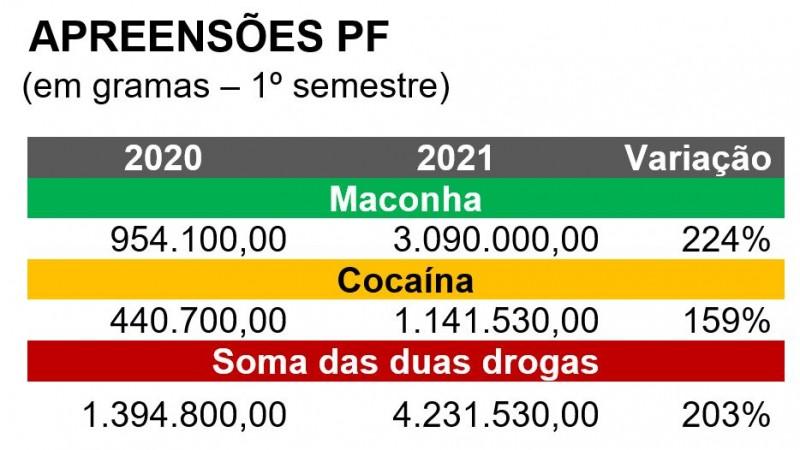 Apreensões PF - comparação 1º semestre de 2020, total 1.394.800,00, contra 4.231.530,00 em 2021 - alta de 203%