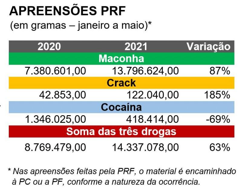 Apreensões PRF - comparação jan a mai. 2020: 8.769.479,00 contra 2021: 14.337.078,00 - alta de 63%.