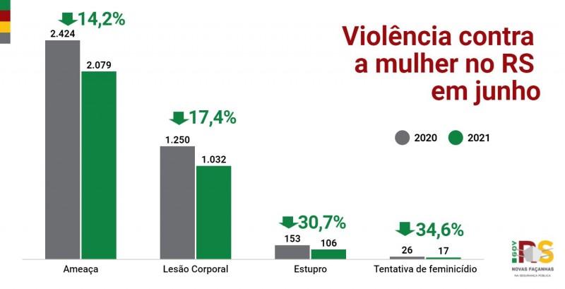 gráfico em coluna, nas cores azul e cinza, com indicadores do mês de junho de violência contra a mulher em comparação com o mesmo período de 2020