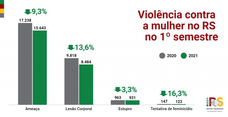 gráfico em coluna com os principais indicadores de violência contra a mulher no primeiro semestre em comparação com 2020