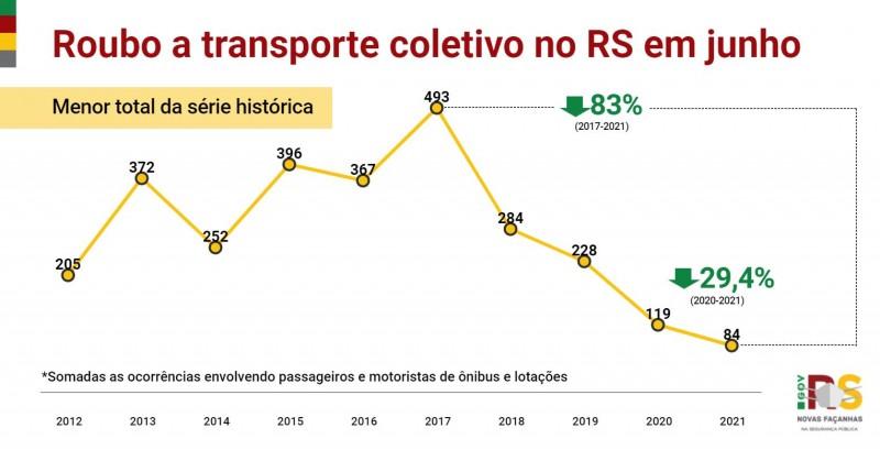 gráfico em linha com os indicadores de roubo a transporte coletivo em junho de toda a série histórica