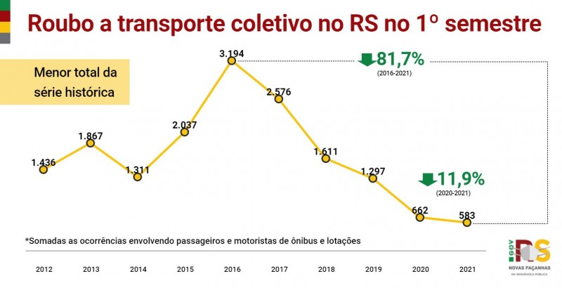 gráfico em linha com os roubos a transporte coletivo no acumulado do semestre no Estado em toda a série histórica