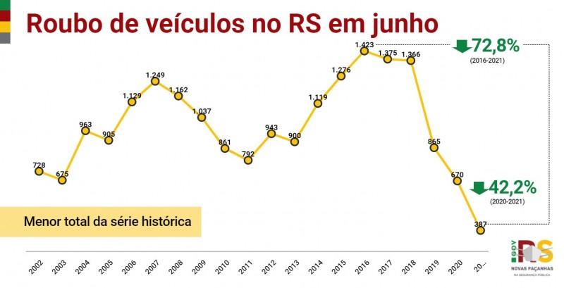 gráfico em linha com dados de roubos de veículos em junho no RS em toda a série histórica, iniciada em 2002