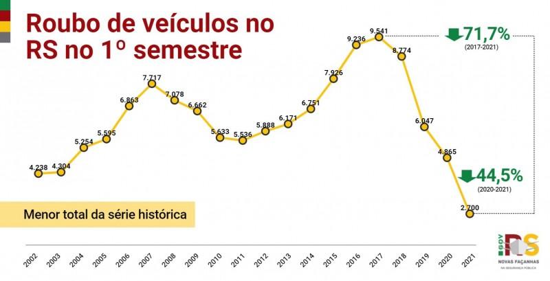 gráfico em linha com toda a série histórica dos indicadores dos roubos de veículos no 1º semestre