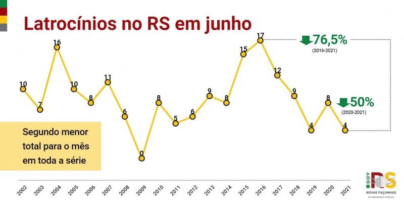 gráfico em linha com toda a série histórica dos crimes de latrocínio no RS em junho