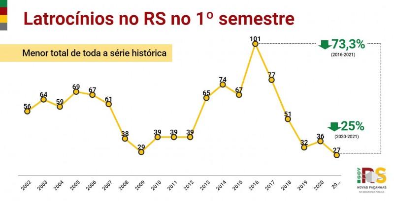 gráfico em linha com toda a série histórica dos crimes de latrocínio no RS no primeiro semestre