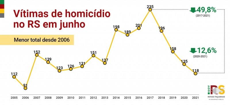 gráfico em linha com toda a série histórica dos crimes de homicídio em junho