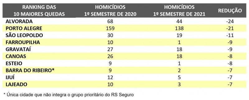 tabela com as dez cidades que apresentaram maior queda nos números de homicídios