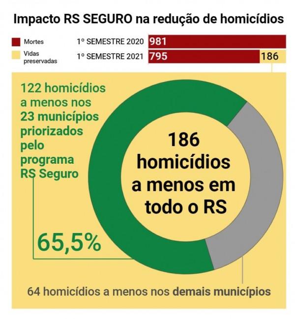 gráfico em cículo com uma análise da queda dos homicídios no estado