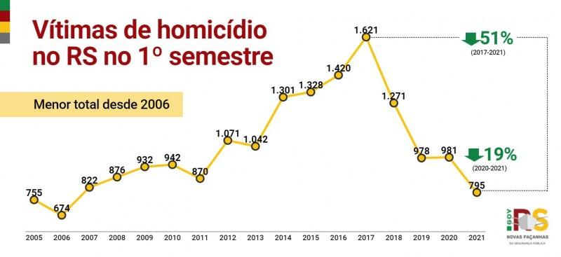 gráfico em linha com toda a série histórica dos crimes de homicídio no primeiro semestre