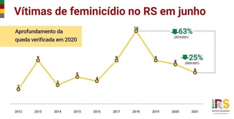 gráfico em linha com toda a série histórica dos crimes de feminicídio no RS em junho
