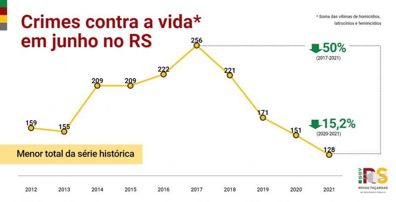 gráfico em linha com toda a série histórica dos crimes de homicídio, latrocínio e feminicídio somados em junho