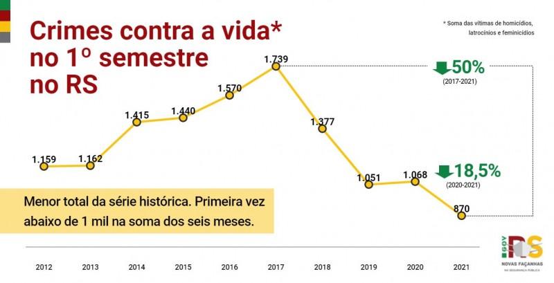 gráfico em linha com toda a série histórica dos crimes de homicídios, latrocínios e feminicídios no RS no primeiro semestre somados