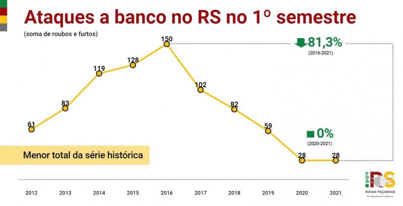 gráfico em linha com toda a série histórica dos crimes ataques a banco no RS no primeiro semestre