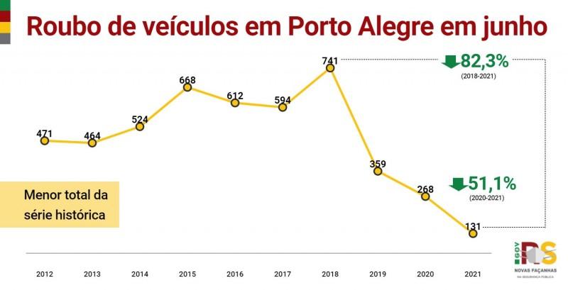 gráfico em linha com toda a série histórica dos crimes de roubo de veículos na capital em junho