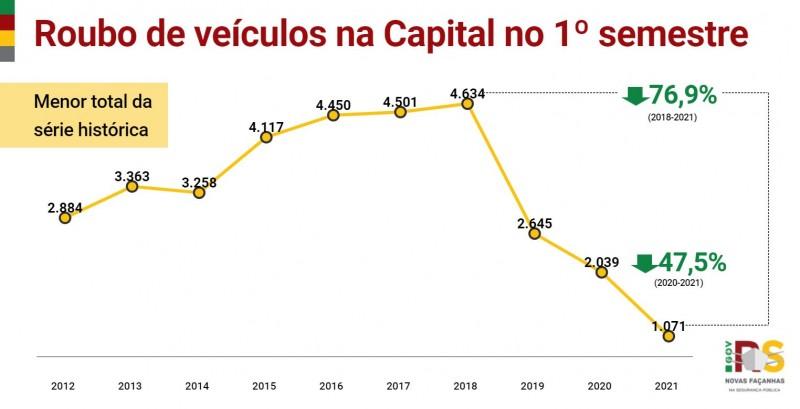 gráfico em linha com toda a série histórica dos crimes de roubos de veículos na capital no primeiro semestre