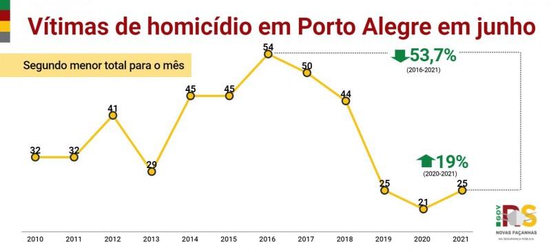 gráfico em linha com toda a série histórica dos crimes de homicídio na capital em junho