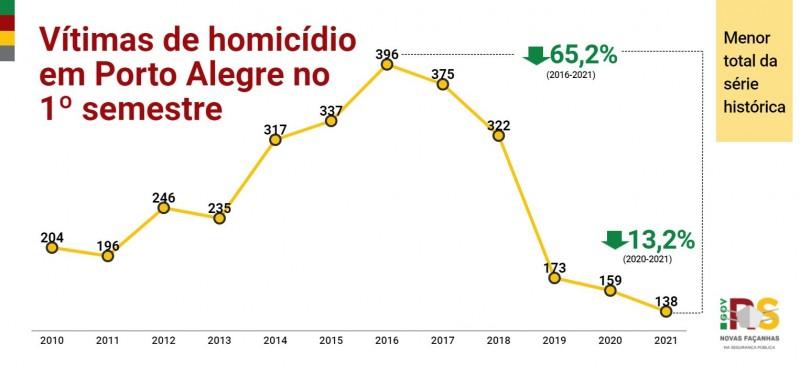 gráfico em linha com toda a série histórica dos crimes de homicídio na Capital do semestre
