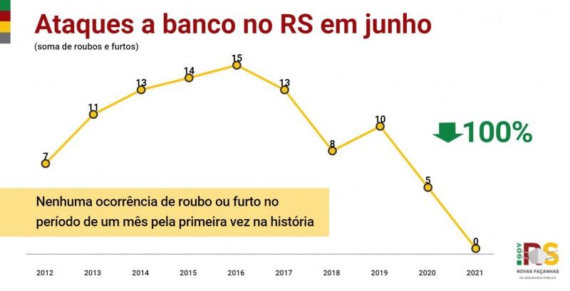 Gráfico de linhas com números de Ataques a banco no RS em junho, entre 2012 e 2021. Queda de 100% de 5 em 2020 para zero em 2021.