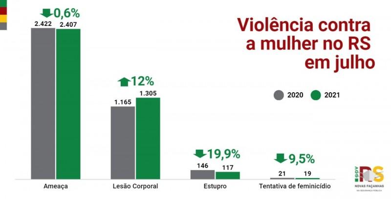 Card indicadores da Violência  contra a mulher no RS em julho