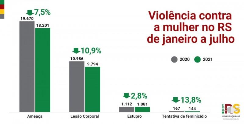 Card indicadores Violência  contra a mulher no RS de janeiro a julho