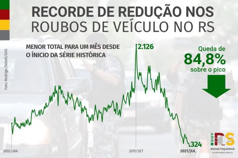 Card indicadores do recorde de redução nos roubos de veículo no RS