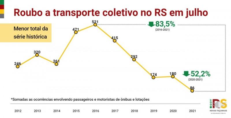 Card indicadores roubo a transporte coletivo no RS em julho